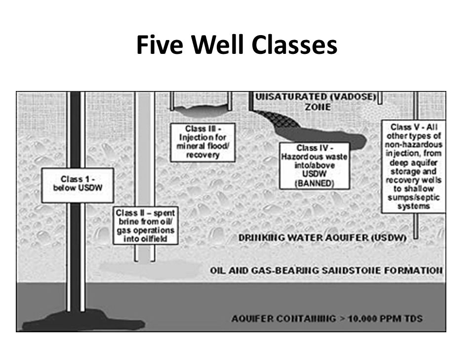 Five Well Classes