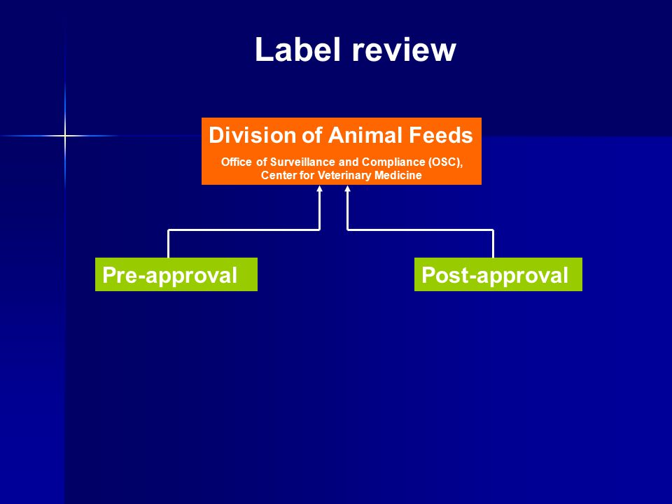 Division of Animal Feeds Office of Surveillance and Compliance (OSC), Center for Veterinary Medicine Pre-approvalPost-approval Label review