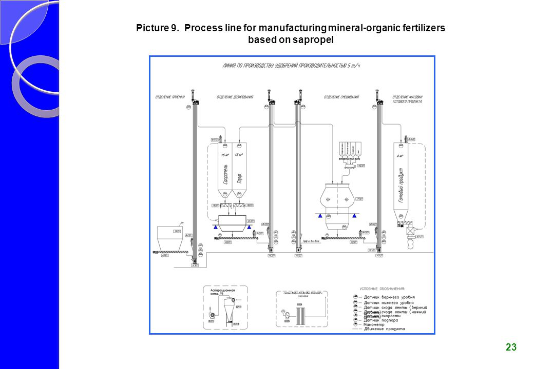 Picture 9. Process line for manufacturing mineral-organic fertilizers based on sapropel 23