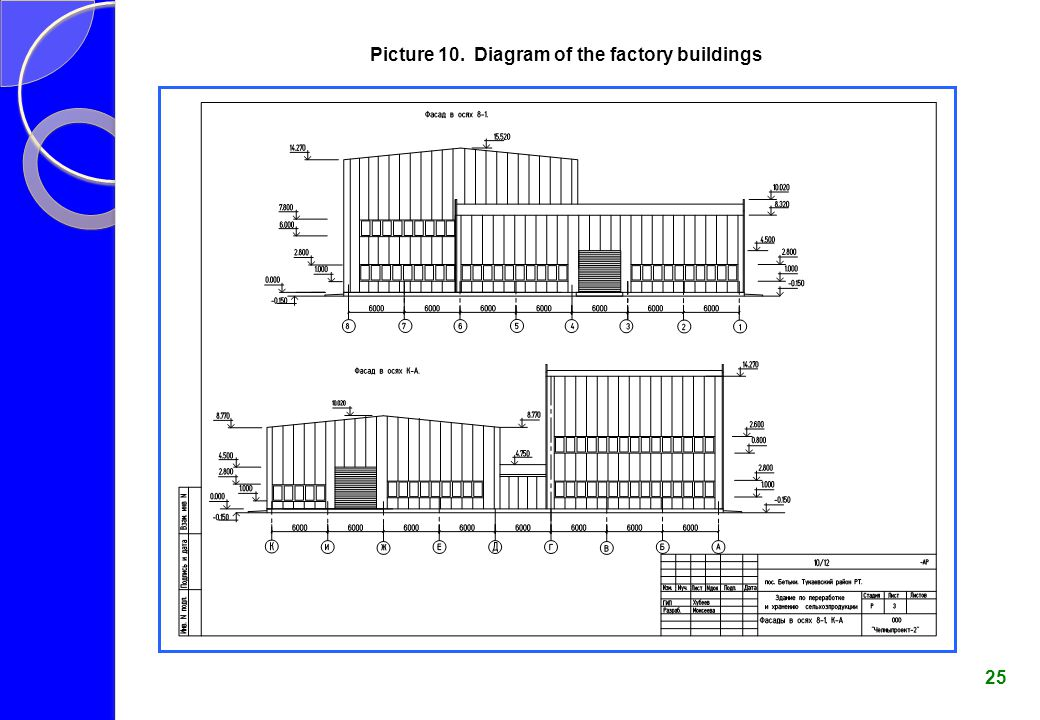 Picture 10. Diagram of the factory buildings 25