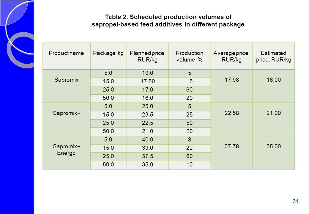 Table 2. Scheduled production volumes of sapropel-based feed additives in different package 31 Product namePackage, kgPlanned price, RUR/kg Production