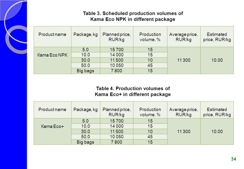 Table 3. Scheduled production volumes of Kama Eco NPK in different package Table 4. Production volumes of Kama Eco+ in different package 34 Product na