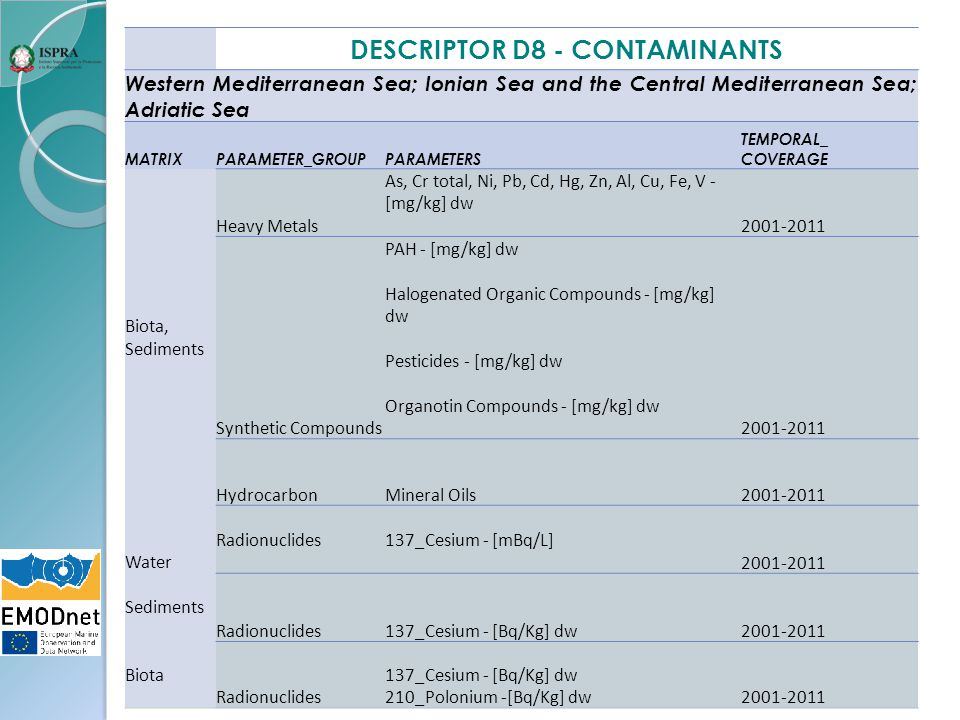 DESCRIPTOR D8 - CONTAMINANTS Western Mediterranean Sea; Ionian Sea and the Central Mediterranean Sea; Adriatic Sea MATRIXPARAMETER_GROUPPARAMETERS TEMPORAL_ COVERAGE Biota, Sediments Heavy Metals As, Cr total, Ni, Pb, Cd, Hg, Zn, Al, Cu, Fe, V - [mg/kg] dw 2001-2011 Synthetic Compounds PAH - [mg/kg] dw Halogenated Organic Compounds - [mg/kg] dw Pesticides - [mg/kg] dw Organotin Compounds - [mg/kg] dw 2001-2011 HydrocarbonMineral Oils2001-2011 Water Radionuclides137_Cesium - [mBq/L] 2001-2011 Sediments Radionuclides137_Cesium - [Bq/Kg] dw2001-2011 Biota Radionuclides 137_Cesium - [Bq/Kg] dw 210_Polonium -[Bq/Kg] dw2001-2011