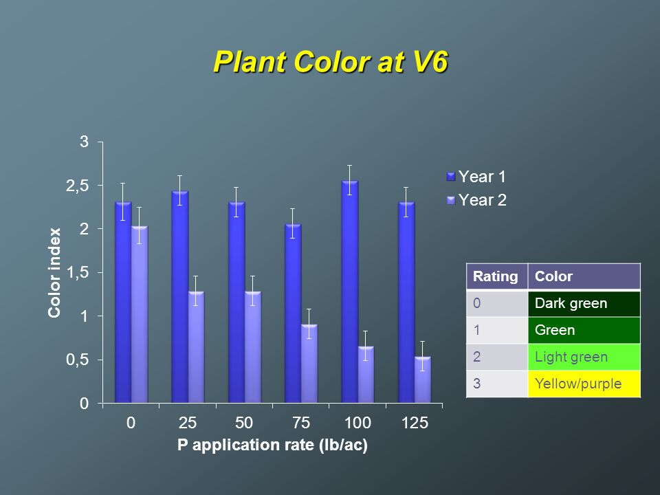Plant Color at V6 RatingColor 0Dark green 1Green 2Light green 3Yellow/purple