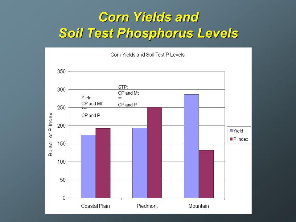 Corn Yields and Soil Test Phosphorus Levels