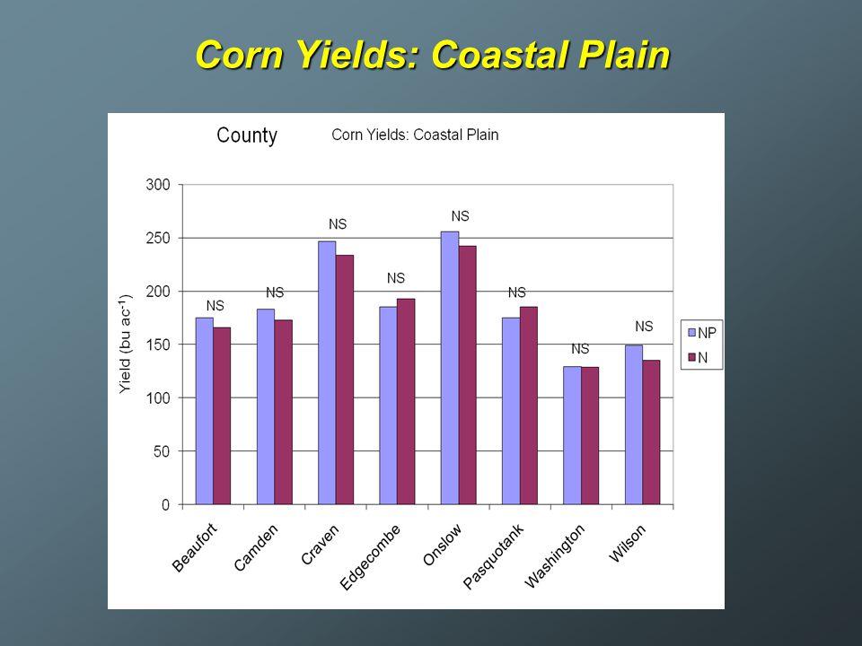 Corn Yields: Coastal Plain