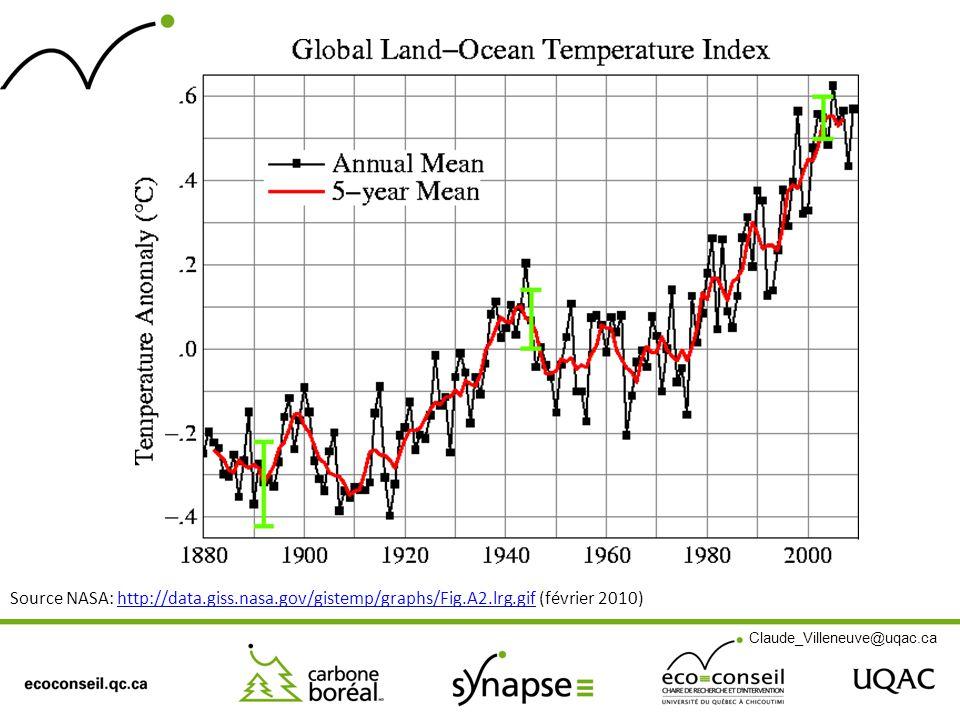 Source NASA: http://data.giss.nasa.gov/gistemp/graphs/Fig.A2.lrg.gif (février 2010)http://data.giss.nasa.gov/gistemp/graphs/Fig.A2.lrg.gif Claude_Vill