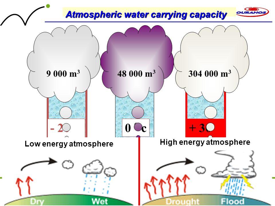 - 20 0 c 0 0 c + 30 0 c 304 000 m 3 48 000 m 3 9 000 m 3 Atmospheric water carrying capacity Low energy atmosphere High energy atmosphere