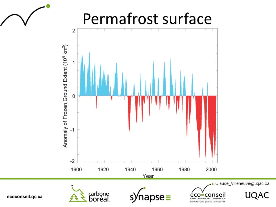 Permafrost surface Claude_Villeneuve@uqac.ca