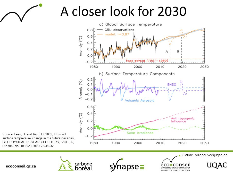 A closer look for 2030 Source: Lean, J. and Rind, D, 2009, How will surface tempretaure change in the future decades, GEOPHYSICAL RESEARCH LETTERS, VO