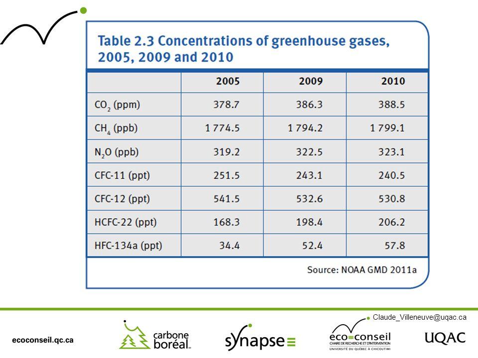 Source IPCC 2007