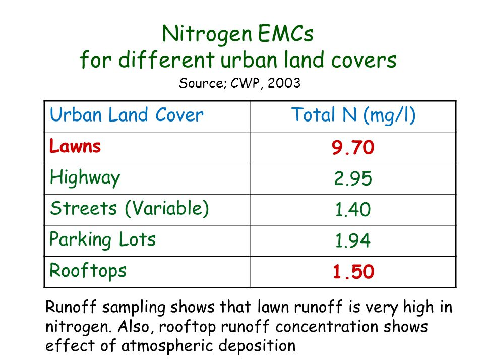 Nitrogen EMCs for different urban land covers Urban Land CoverTotal N (mg/l) Lawns 9.70 Highway 2.95 Streets (Variable) 1.40 Parking Lots 1.94 Rooftop