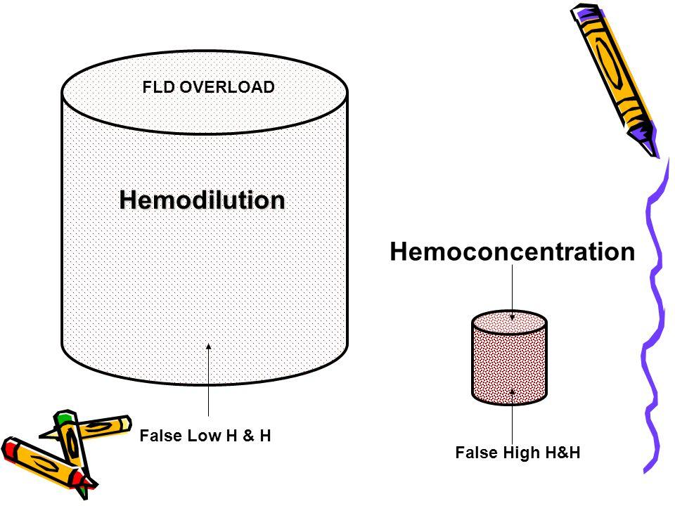 Hemodilution Hemoconcentration False High H&H FLD OVERLOAD False Low H & H