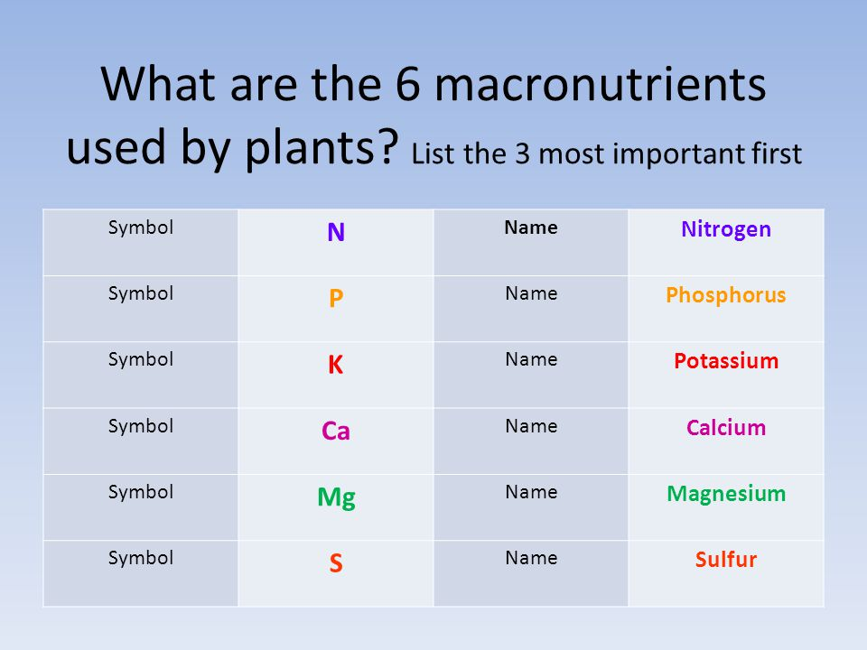 What are the 6 macronutrients used by plants? List the 3 most important first Symbol N Name Nitrogen Symbol P Name Phosphorus Symbol K Name Potassium