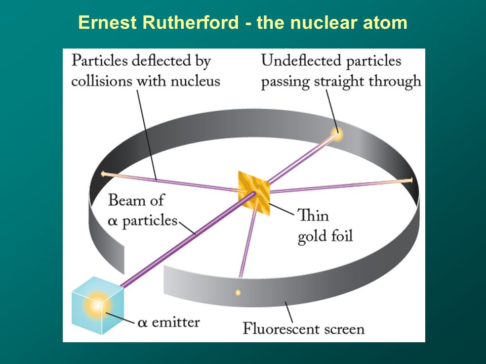 Ernest Rutherford - the nuclear atom
