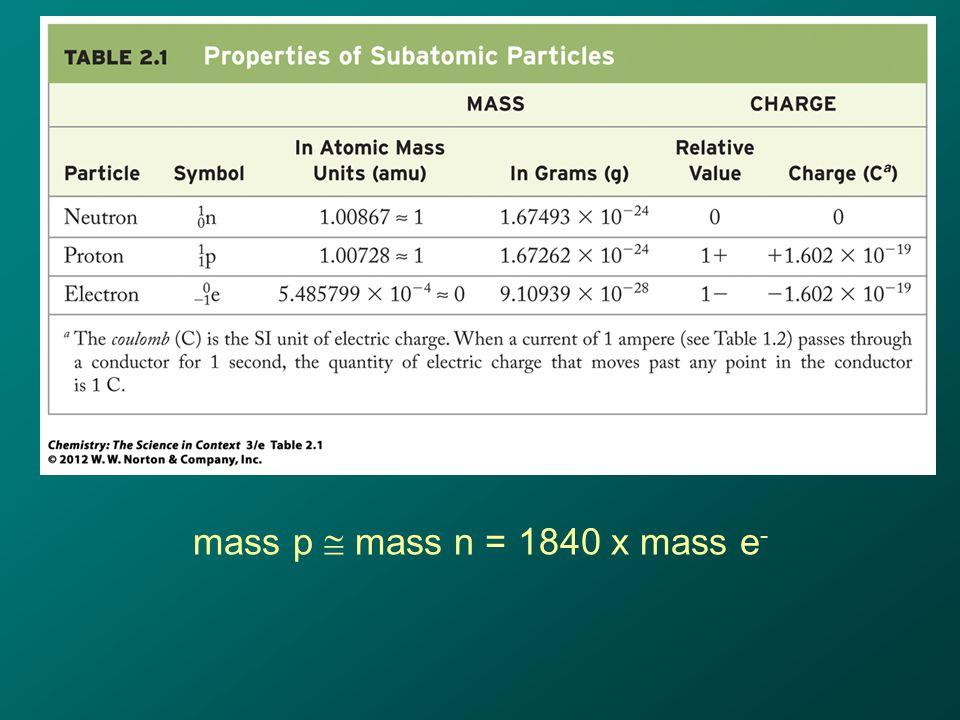 mass p  mass n = 1840 x mass e -