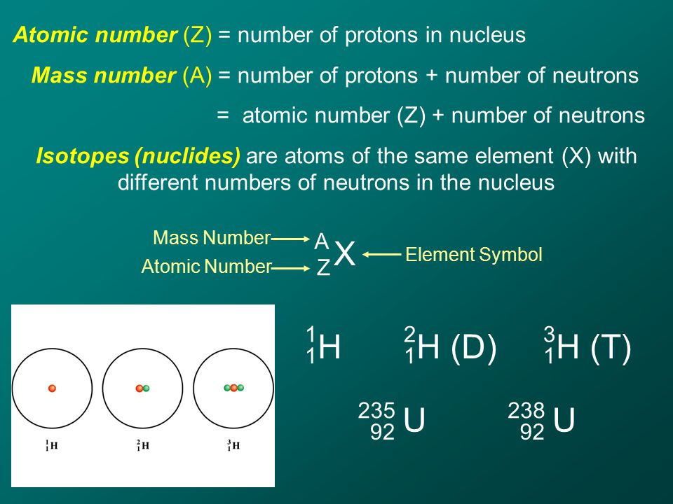 Atomic number (Z) = number of protons in nucleus Mass number (A) = number of protons + number of neutrons = atomic number (Z) + number of neutrons Isotopes (nuclides) are atoms of the same element (X) with different numbers of neutrons in the nucleus X A Z H 1 1 H (D) 2 1 H (T) 3 1 U 235 92 U 238 92 Mass Number Atomic Number Element Symbol