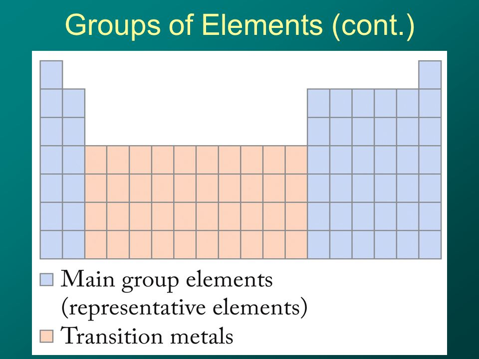 Groups of Elements (cont.)