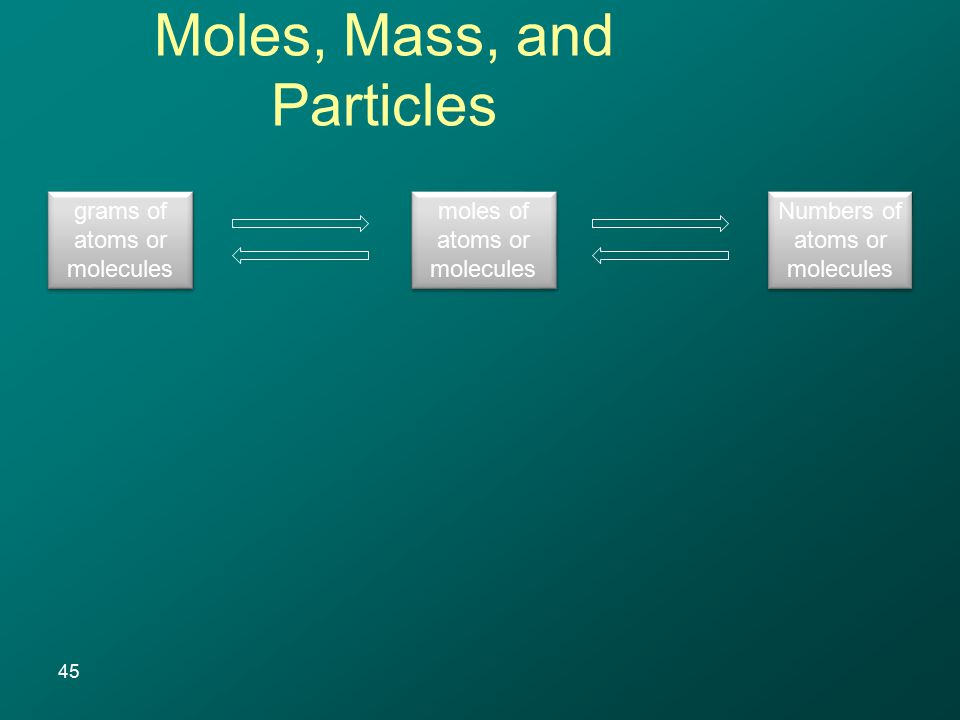 45 Moles, Mass, and Particles grams of atoms or molecules moles of atoms or molecules Numbers of atoms or molecules