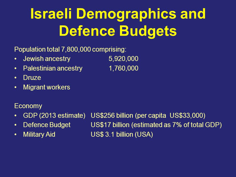 Israeli Demographics and Defence Budgets Population total 7,800,000 comprising: Jewish ancestry 5,920,000 Palestinian ancestry 1,760,000 Druze Migrant workers Economy GDP (2013 estimate)US$256 billion (per capita US$33,000) Defence BudgetUS$17 billion (estimated as 7% of total GDP) Military AidUS$ 3.1 billion (USA)