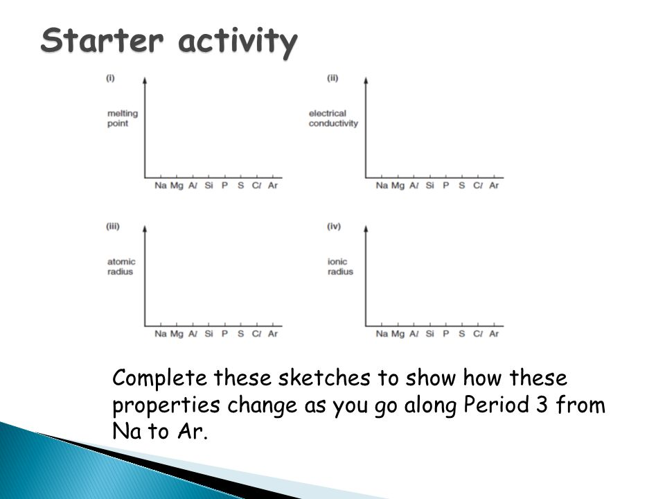 Starter activity Complete these sketches to show how these properties change as you go along Period 3 from Na to Ar.