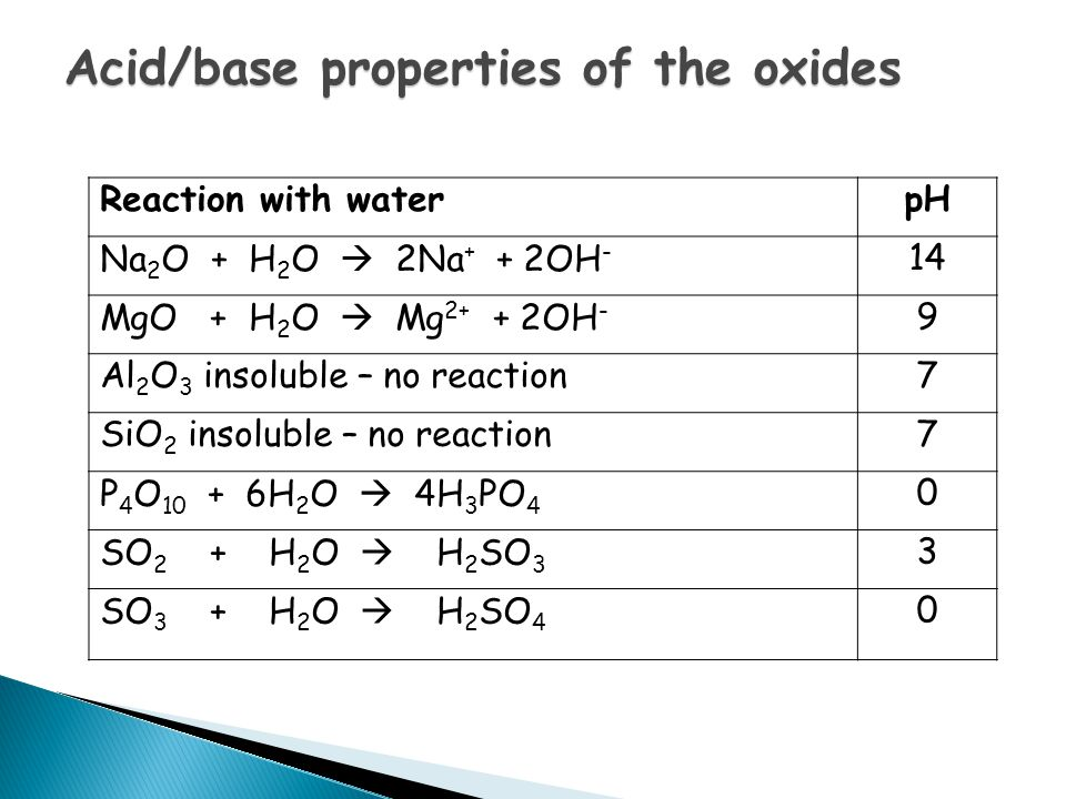 Reaction with waterpH Na 2 O + H 2 O  2Na + + 2OH - 14 MgO + H 2 O  Mg 2+ + 2OH - 9 Al 2 O 3 insoluble – no reaction7 SiO 2 insoluble – no reaction7 P 4 O 10 + 6H 2 O  4H 3 PO 4 0 SO 2 + H 2 O  H 2 SO 3 3 SO 3 + H 2 O  H 2 SO 4 0 Acid/base properties of the oxides