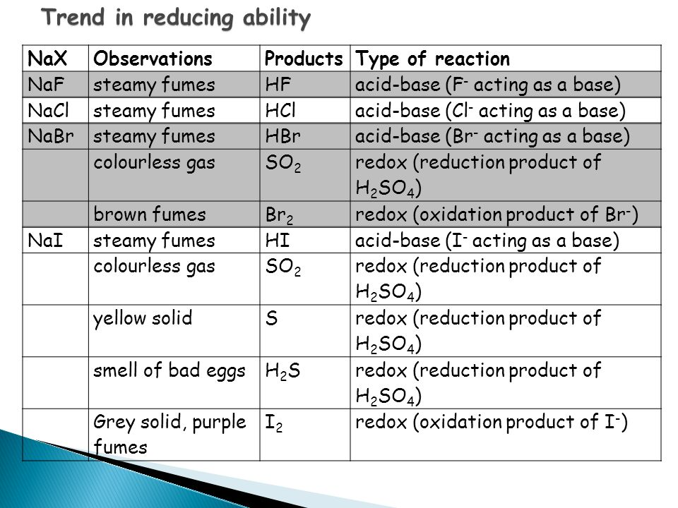 Trend in reducing ability NaXObservationsProductsType of reaction NaFsteamy fumes HF acid-base (F - acting as a base) NaClsteamy fumes HCl acid-base (Cl - acting as a base) NaBrsteamy fumes HBr acid-base (Br - acting as a base) colourless gas SO 2 redox (reduction product of H 2 SO 4 ) brown fumes Br 2 redox (oxidation product of Br - ) NaIsteamy fumes HI acid-base (I - acting as a base) colourless gas SO 2 redox (reduction product of H 2 SO 4 ) yellow solid S redox (reduction product of H 2 SO 4 ) smell of bad eggs H2SH2S redox (reduction product of H 2 SO 4 ) Grey solid, purple fumes I2I2 redox (oxidation product of I - )