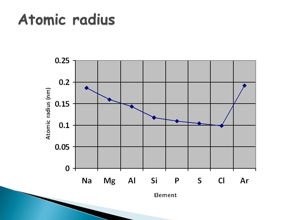 www.chemguide.co.uk/atoms/properties/atradius.html Atomic radius – what about argon?