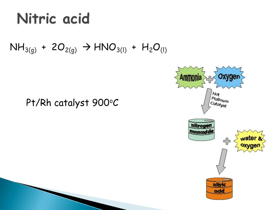 Nitric acid NH 3(g) + 2O 2(g)  HNO 3(l) + H 2 O (l) Pt/Rh catalyst 900 o C