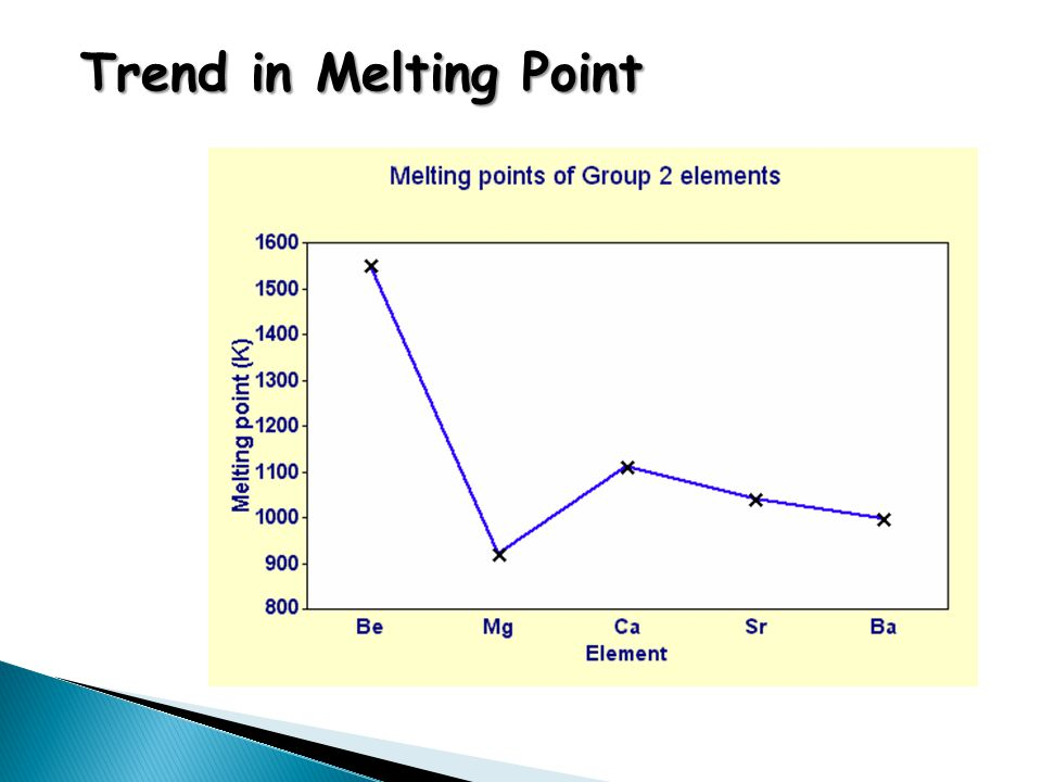 Trend in Melting Point
