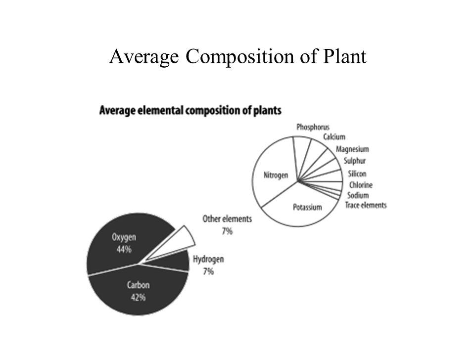 Nitrogen Nitrogen is a building block of plant protein.