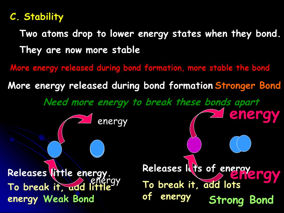 Energy Potential Energy HH Free atoms Bonded atoms HHHHHH H2H2 HHHHHHHH H2H2 Making Bonds Breaking Bonds Exothermic Endothermic Chemical Energy Energy