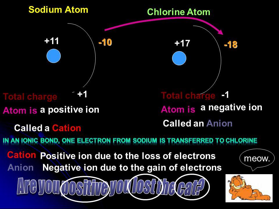 6. SrCrO 4 7. Barium Chloride 8. NaNO 3 9. MgSO 4 10. Beryllium Sulfite
