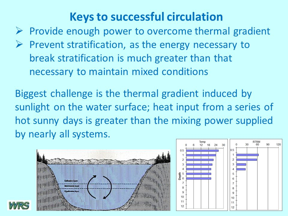 Keys to successful circulation  Provide enough power to overcome thermal gradient  Prevent stratification, as the energy necessary to break stratification is much greater than that necessary to maintain mixed conditions Biggest challenge is the thermal gradient induced by sunlight on the water surface; heat input from a series of hot sunny days is greater than the mixing power supplied by nearly all systems.