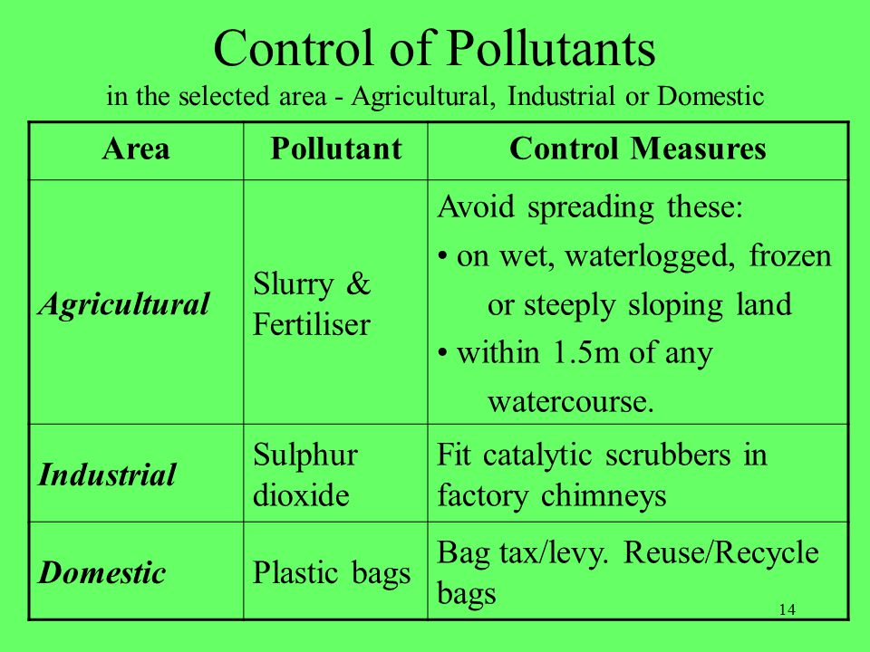 14 Control of Pollutants in the selected area - Agricultural, Industrial or Domestic AreaPollutantControl Measures Agricultural Slurry & Fertiliser Avoid spreading these: on wet, waterlogged, frozen or steeply sloping land within 1.5m of any watercourse.