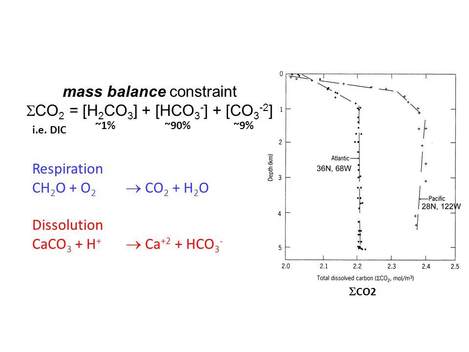 mass balance constraint  CO 2 = [H 2 CO 3 ] + [HCO 3 - ] + [CO 3 -2 ] Respiration CH 2 O + O 2  CO 2 + H 2 O Dissolution CaCO 3 + H +  Ca +2 + HCO 3 - ~1%~90% ~9%  CO2 i.e.