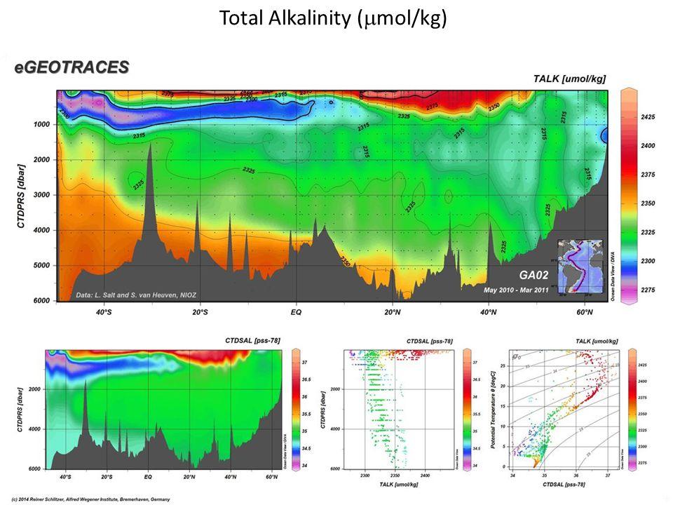 Total Alkalinity (  mol/kg)