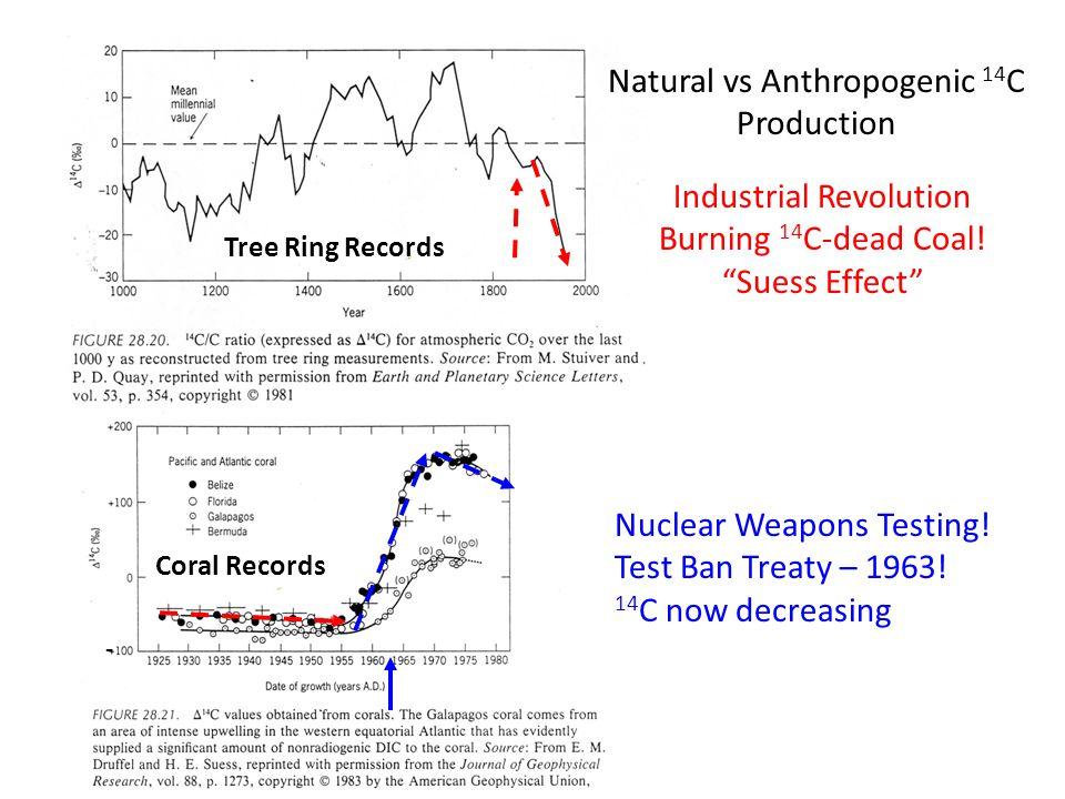 Natural vs Anthropogenic 14 C Production Industrial Revolution Burning 14 C-dead Coal.