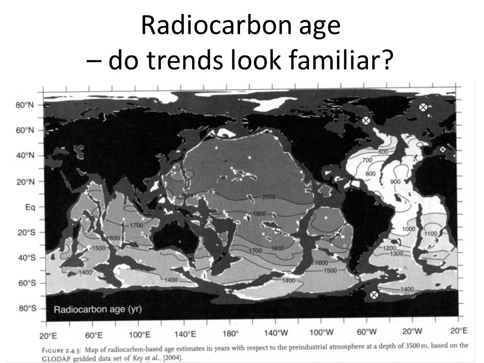 Radiocarbon age – do trends look familiar