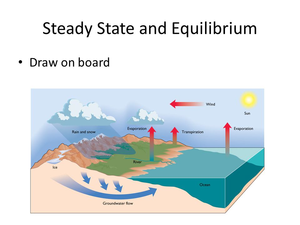 Steady State and Equilibrium Draw on board