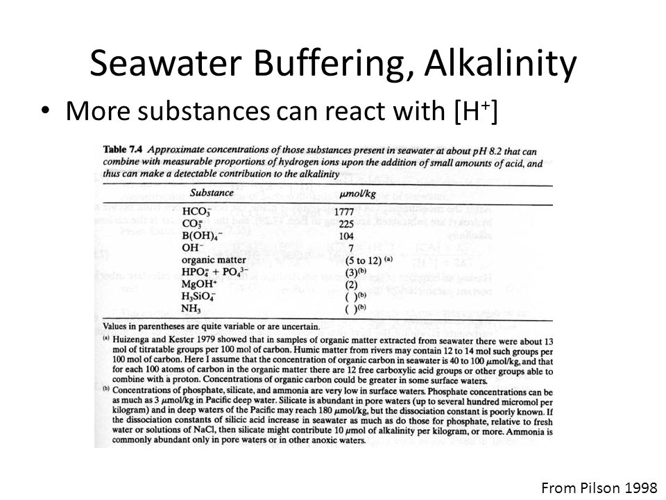 Seawater Buffering, Alkalinity More substances can react with [H + ] From Pilson 1998