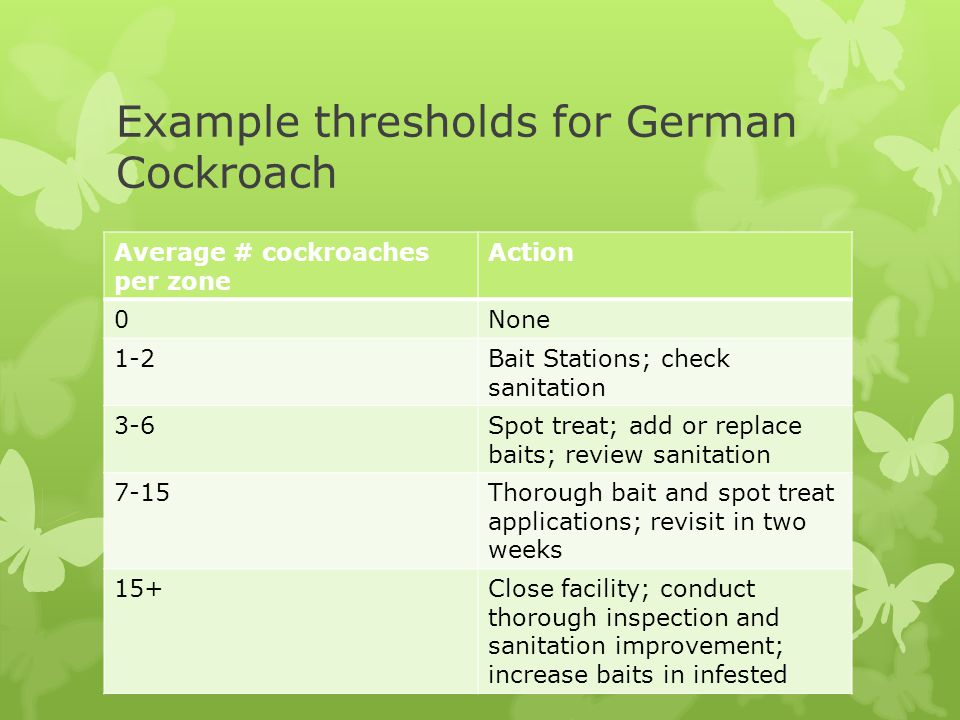 Example thresholds for German Cockroach Average # cockroaches per zone Action 0None 1-2Bait Stations; check sanitation 3-6Spot treat; add or replace baits; review sanitation 7-15Thorough bait and spot treat applications; revisit in two weeks 15+Close facility; conduct thorough inspection and sanitation improvement; increase baits in infested