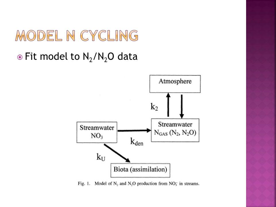  Fit model to N 2 /N 2 O data