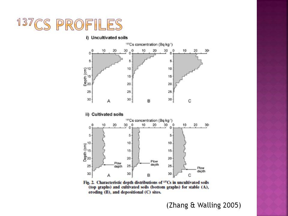 (Zhang & Walling 2005)