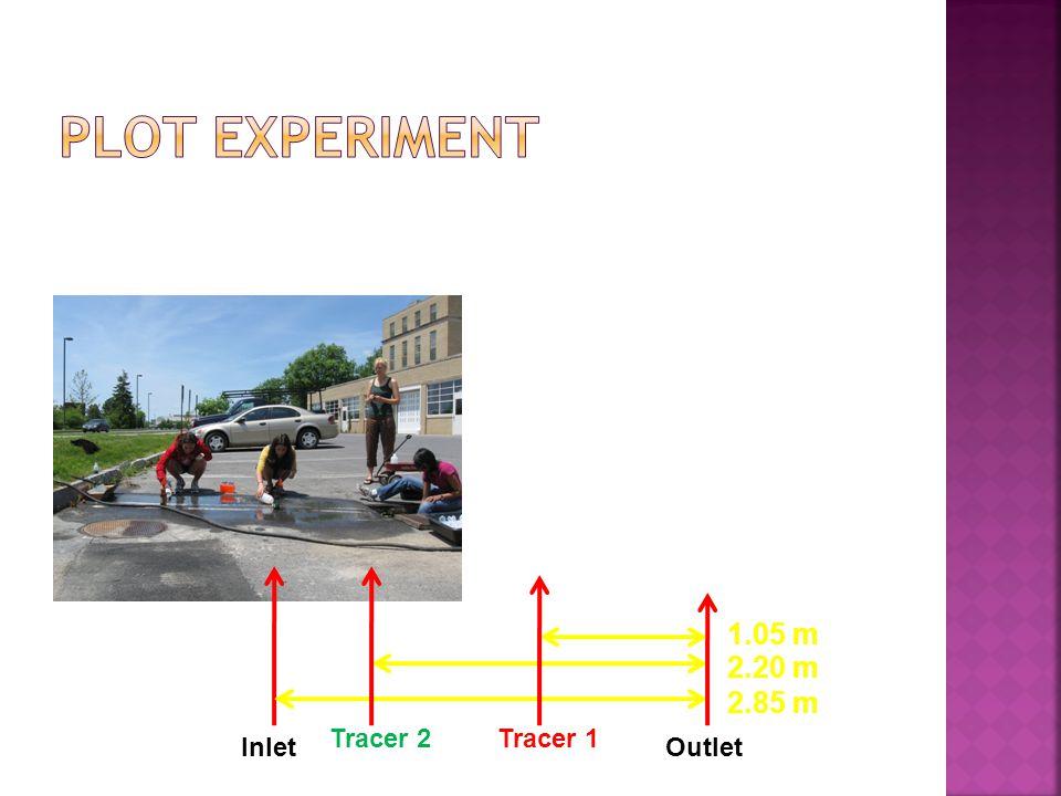 InletOutlet Tracer 2Tracer 1 1.05 m 2.20 m 2.85 m