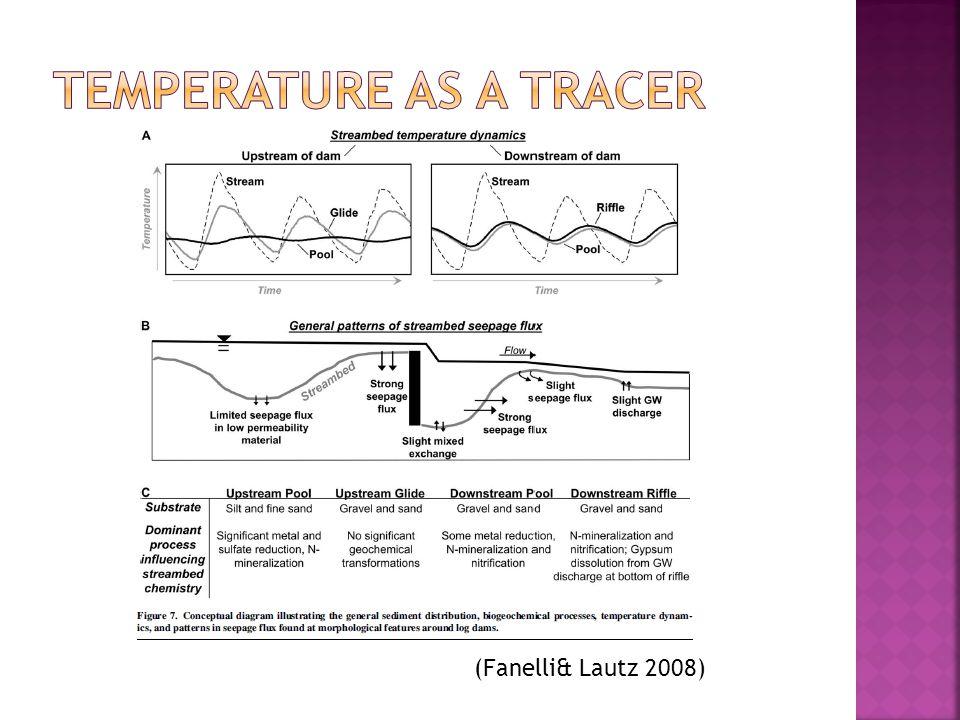 (Fanelli& Lautz 2008)