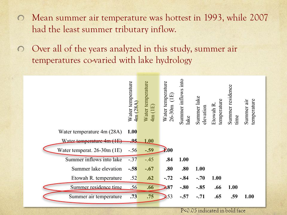 Mean summer air temperature was hottest in 1993, while 2007 had the least summer tributary inflow.