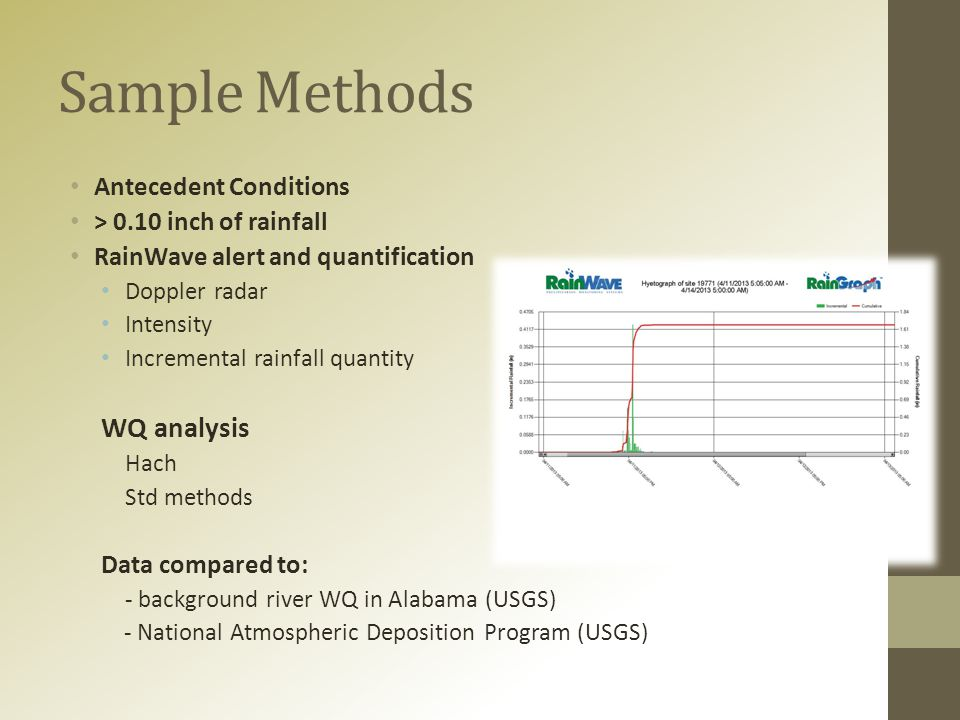 Sample Methods Antecedent Conditions > 0.10 inch of rainfall RainWave alert and quantification Doppler radar Intensity Incremental rainfall quantity WQ analysis Hach Std methods Data compared to: - background river WQ in Alabama (USGS) - National Atmospheric Deposition Program (USGS)