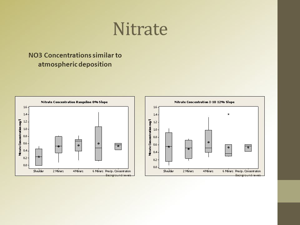 Nitrate NO3 Concentrations similar to atmospheric deposition Background levels