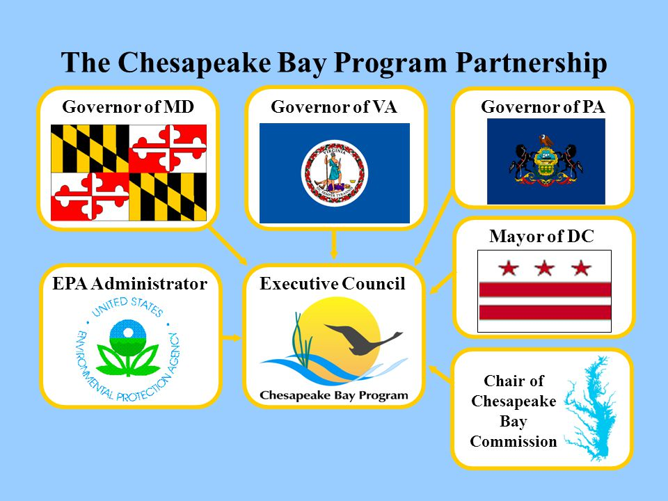 The Chesapeake Bay Program Partnership Governor of MD EPA Administrator Governor of VA Governor of PA Executive Council Mayor of DC Chair of Chesapeak